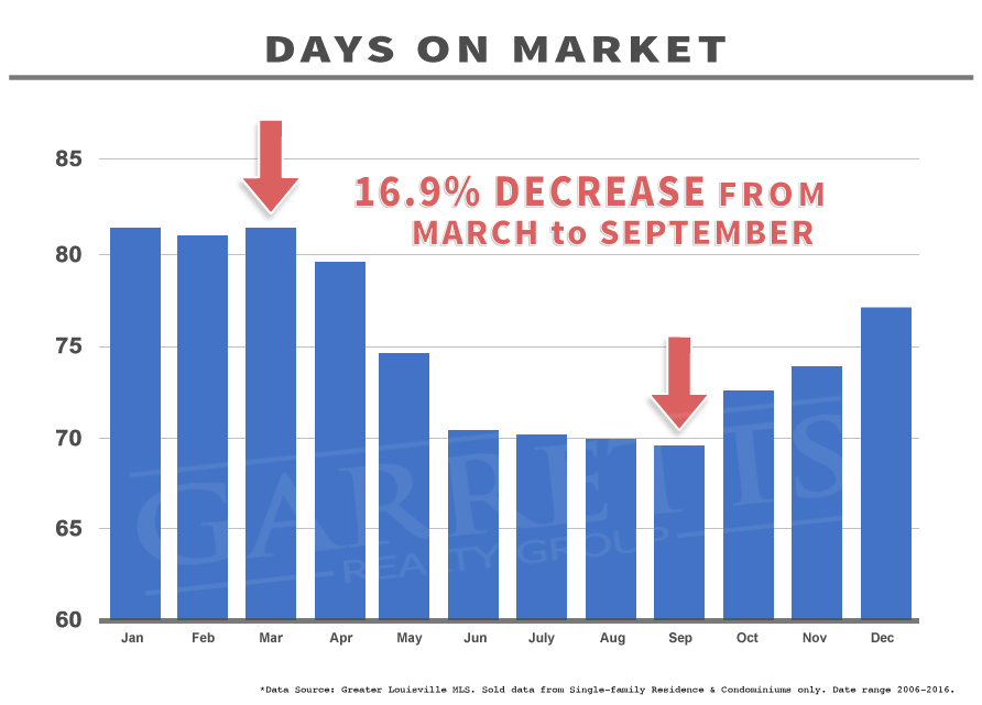 Graph: 10 Year Days on Market Stats Louisville KY