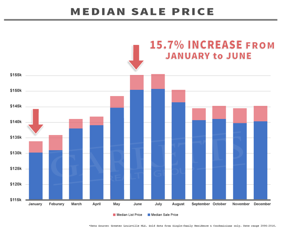 Graph: 10 year Median Sale Price Louisville KY