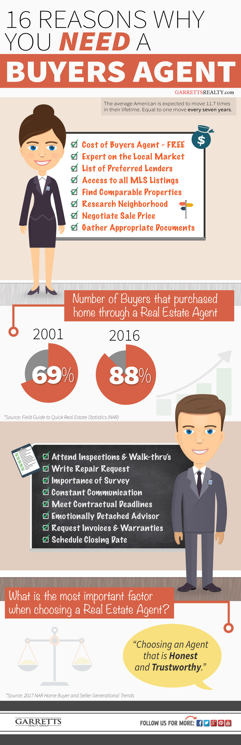 what does a buyers agent do - Infographic.