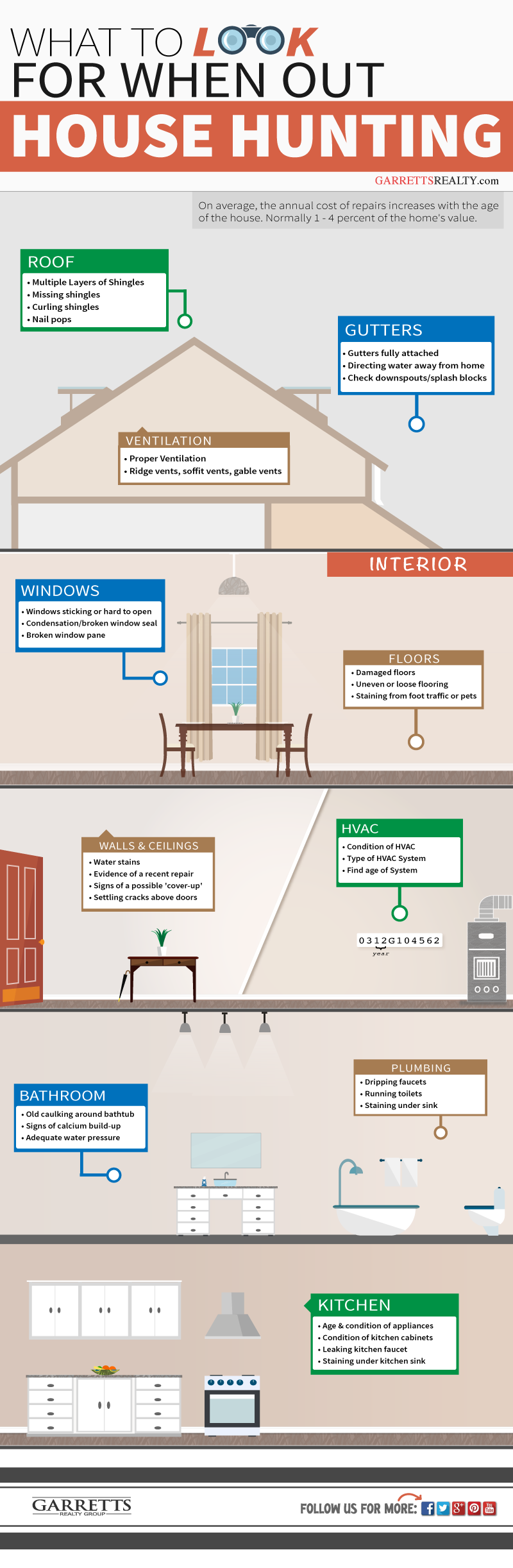 house hunting tips - Infographic.