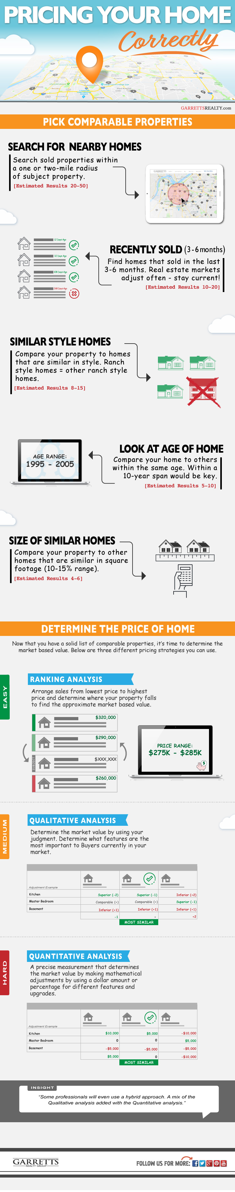 Step by step guide to pricing a home - Infographic