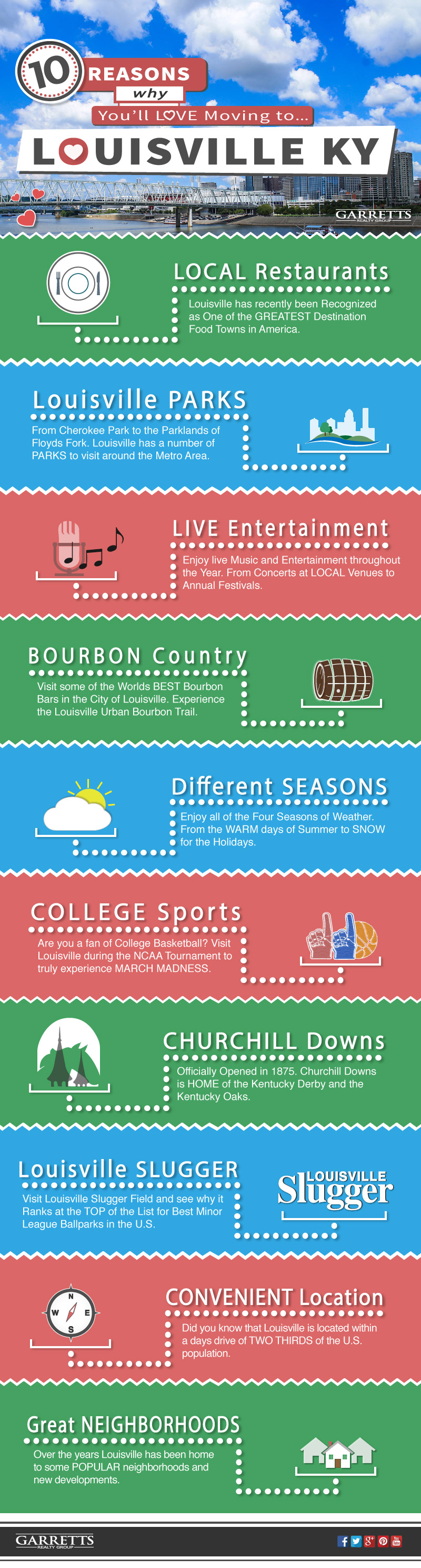 Moving to Louisville. Top things to do in the City Infographic