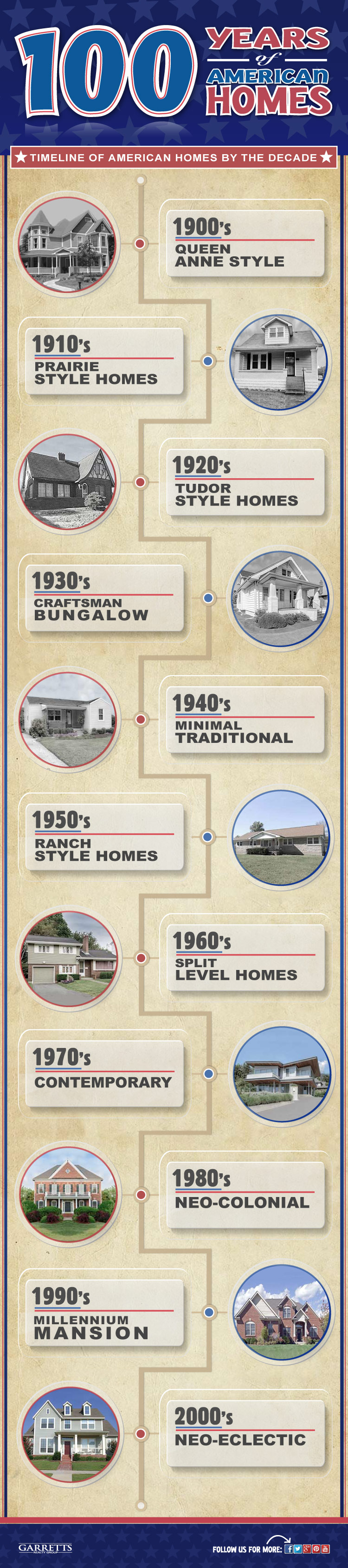 Evolution of Homes in America