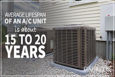 Average lifespan of AC unit