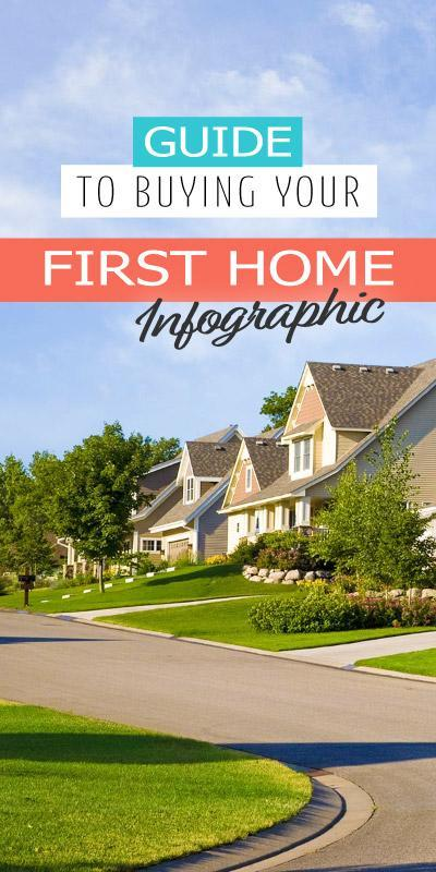 Guide to buying your first home.