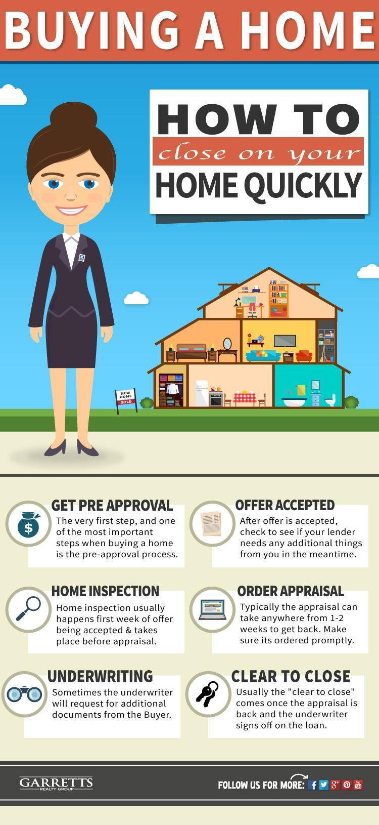 closing on a home quickly infographic