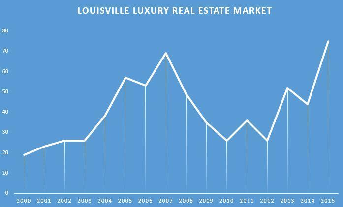 Graph of the luxury Real Estate market in the Louisville area
